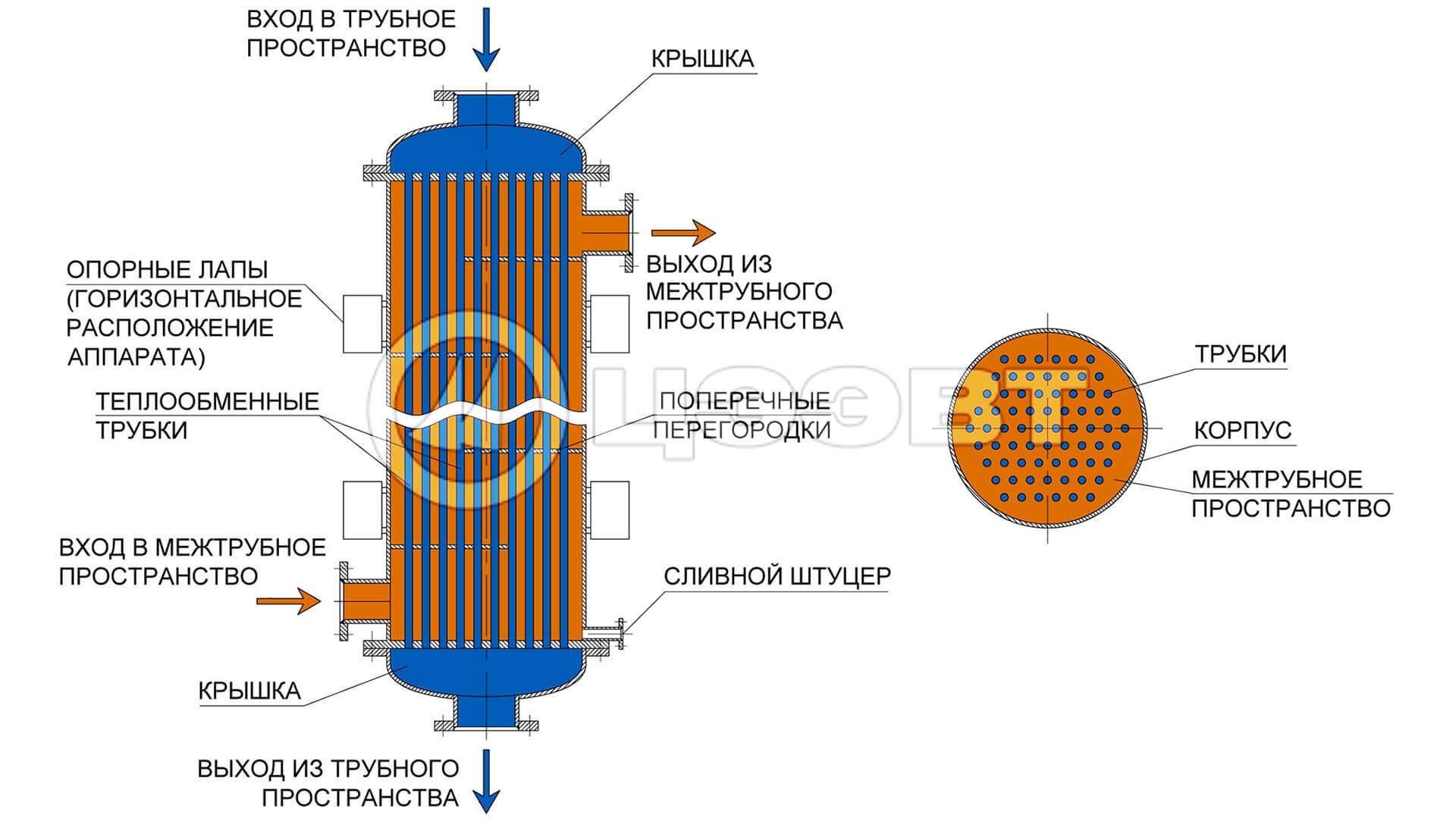 Кожухотрубные теплообменники пермь Кожухотрубный конденсатор ONDA L 46.304.2438 Черкесск
